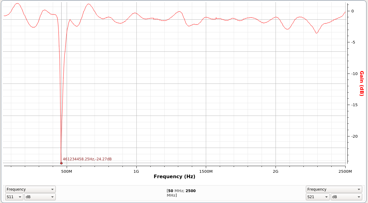 Experiments In Dual Coupled Combline Bandstop Filters Sonnet Em How To Troubleshoot This Filter Circuit Electrical And Heres The First Vna Test Frequency Response Is Almost Perfect When I Put It Metal Box 1cm Gap Above Below Should Get Even