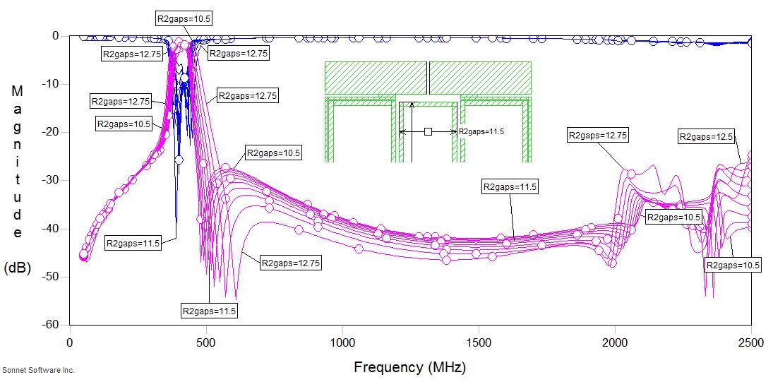 More* Experiments in Open Loop Resonator Bandpass Filters