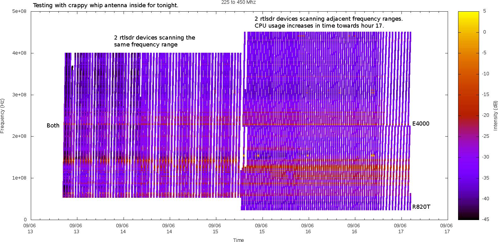 rtl-sdr and GNU Radio w/Realtek RTL2832U, E4000 and R820T